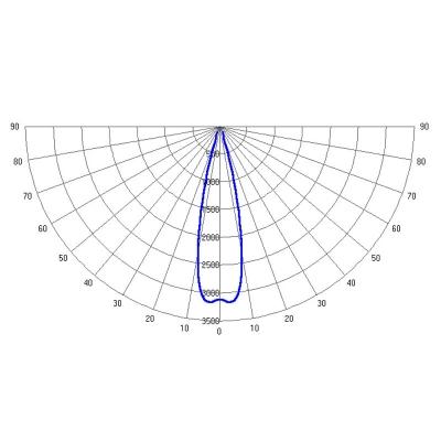 LSE-PRO-40-4000-xx 1ExebmbIIBT5 / ExtbIIICT155°C IP66