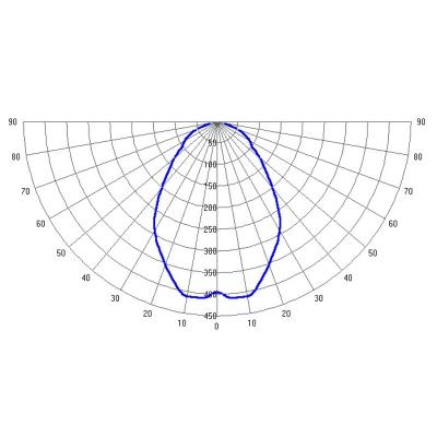 LSE-PRO-120-12000-xx 1ЕхebmbIIBT4 / ExtbIIICT155°C IP66